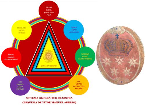 Sistema Geográfico e Brasão